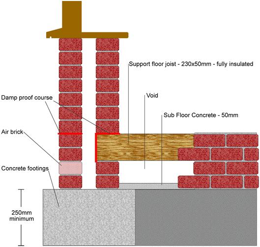 Фндамент кирпичного (каменного) дома